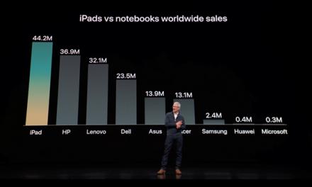 Le nouvel iPad Pro… attendu par les entreprises