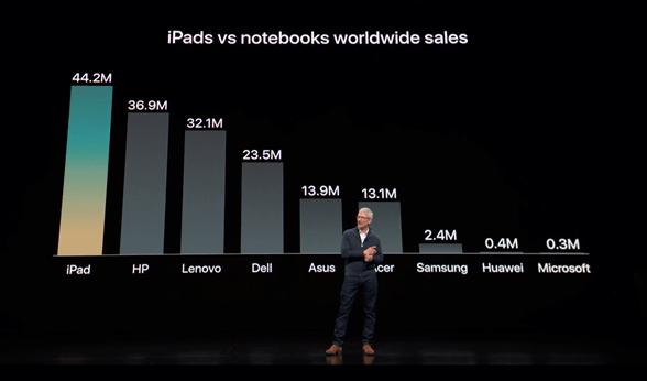 Le nouvel iPad Pro attire déjà les entreprises